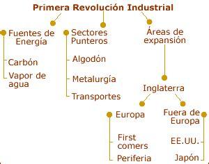 preguntas indirectas cuestionario propuesta didactica revoluciones industrial y francesa