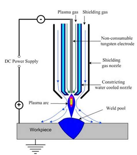 plasma cutter diagram conventional plasma arc cutting cnc plasma cutting machine