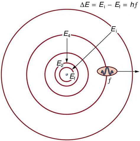 Bohr Model Of Hydrogen Atom