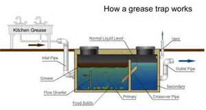 Kitchen Grease Trap Design Restaurant And Kitchen Grease Trap In Singapore