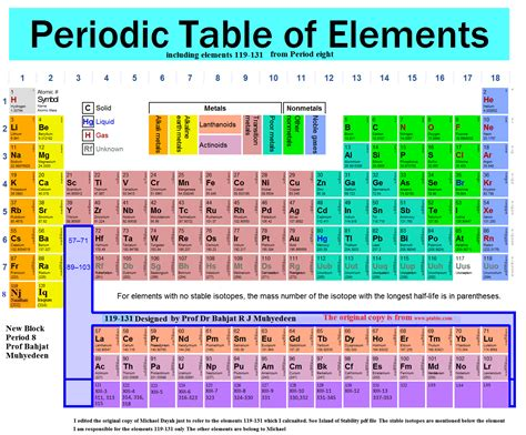 what is a period on the periodic table what is a period on the periodic table awesome home