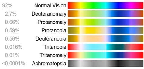 Yellow Blue Color Blind Test La Perception De La Couleur Chez L Tre Humain