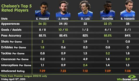 best player for chelsea chelsea s top 5 players this season according to the