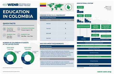 Columbia Mba Grading System by Education In Colombia Wenr