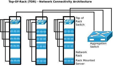Racked Definition by Rack Server Definition Bcep2015 Nl