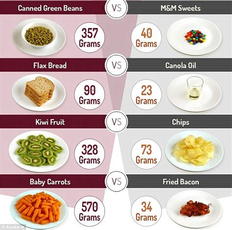 carbohydrates kilocalories per gram daily calorie intake of countries across the world