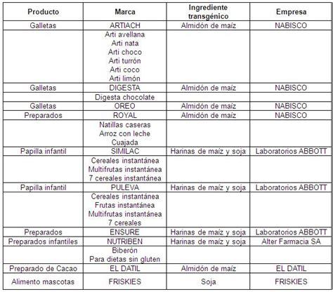 tipos de alimentos transgenicos alimentos transg 233 nicos p 225 2 monografias