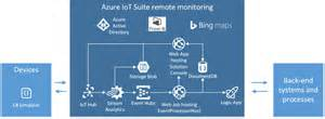Azure Iot Connected Car Solutions Pr 233 Configur 233 Es Iot Azure Microsoft Docs