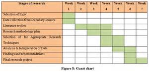 Schedule Template For Qualitative Research by Dissertation Sle On Currency Exchange Market