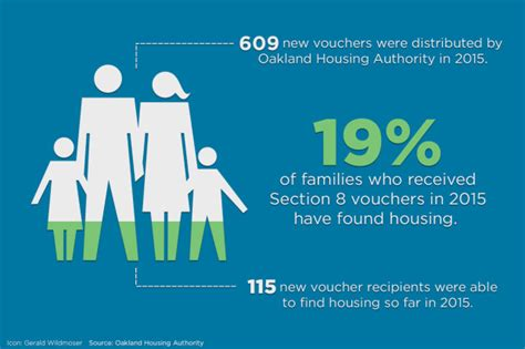 what is section 8 voucher despite housing subsidies a majority of alameda county