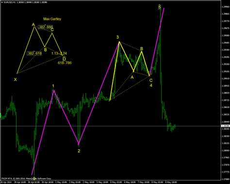gartley pattern finder what is the gartley pattern and why you must master