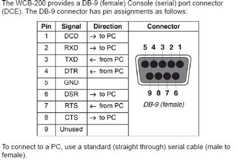 computer serial pinout serial wiring diagram wiring diagram and schematics
