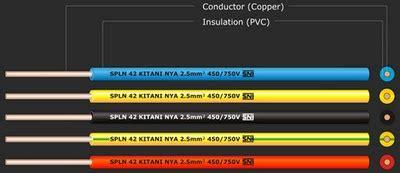 Kabel Supreme 2x2 5mm Serabut purba kuncara 187 ukuran kabel listrik sesuai beban arus