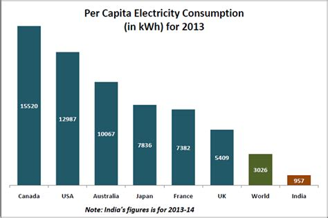 india s per capita electricity consumption is 1 3rd of the