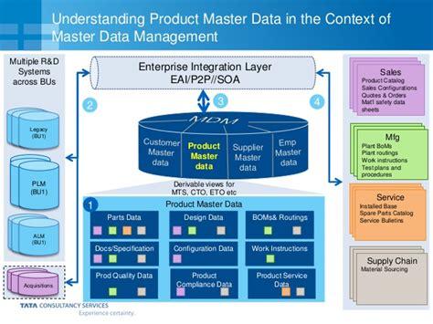 design master data management master data management mdm plm in context of