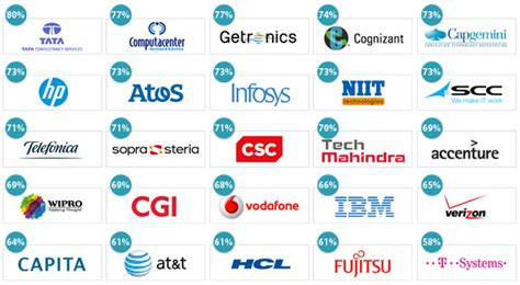 best firms uk the best it outsourcing providers in the united kingdom
