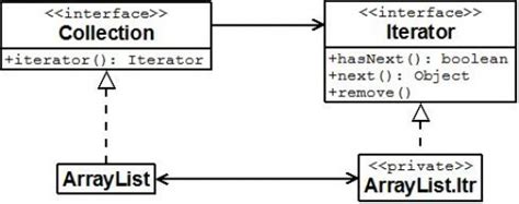 iterator pattern java exle complete java iterator tutorial with exle codes how