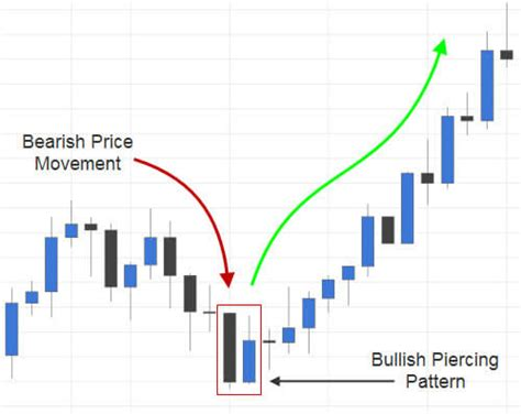 piercing line pattern forex trading the bullish piercing candlestick pattern fx day job