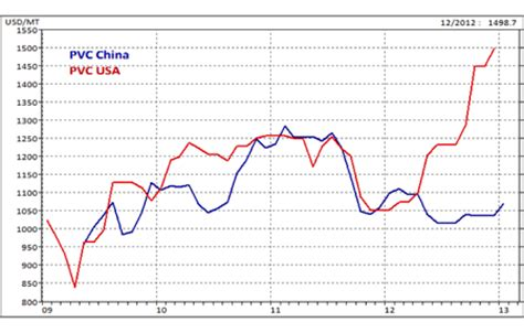 us and chinese comparative pvc price spend matters