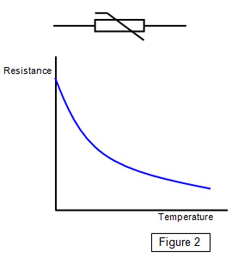 diode resistance change with temperature schoolphysics welcome