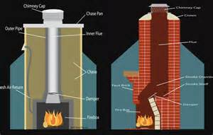 Prefabricated Outdoor Fireplace - ash away chimney service how often should the chimney sweep clean my jacksonville fl