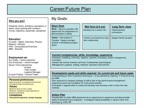 Career Planning Mba Project by Developing A Plan Of Research Career Development Plan
