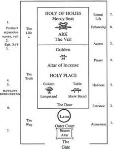 gallery for gt tabernacle of moses layout