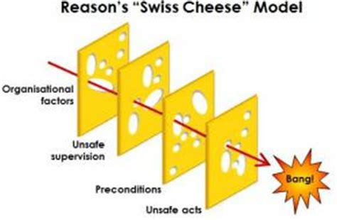 swiss cheese diagram safety more human z