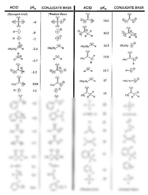 Pka Table by Pka Table Chemistry 215 With Allen At Of Michigan Arbor Studyblue