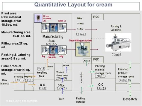 layout design manufacturing plant quali and quant layout nitin