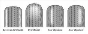 Tires Not Balanced Symptoms Checking Your Tires For Wear Dummies