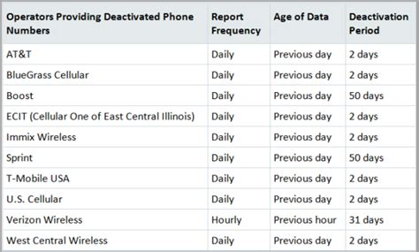 mobile phone number us top 3 findings on us deactivated phone numbers openmarket