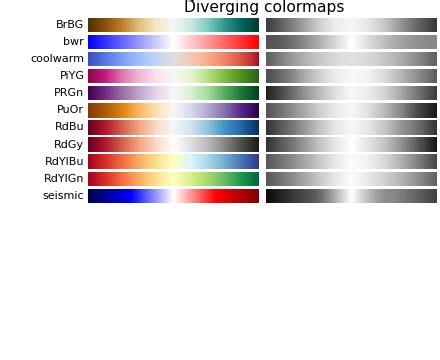 choosing colormaps matplotlib  documentation