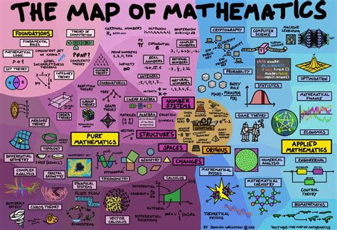mathematical pattern the theory of everything this mind boggling map explains how everything in