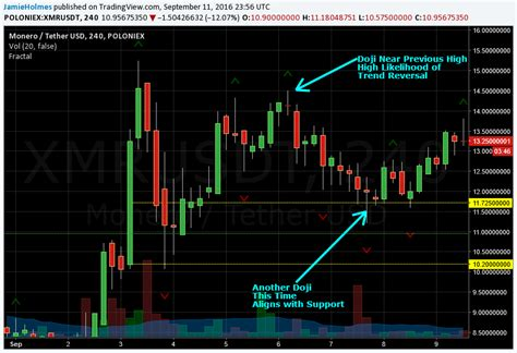 pattern trading cryptocurrency a guide to trading cryptocurrency part 1