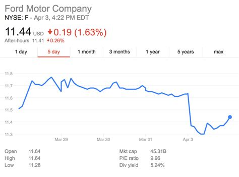 tesla stock price history tesla stock quote quotes of the day