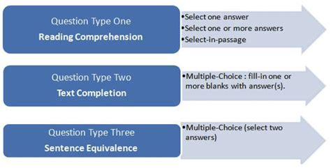 sections on the gre introduction to gre verbal section