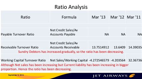 Formula For Credit Sales Jet Airways Financial Analysis