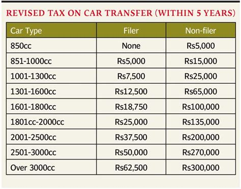 tax on transfer of vehicle ownership cut the express tribune