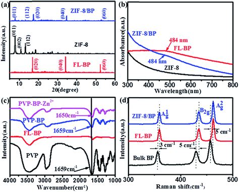 xrd pattern of zif 8 synthesis of hybrid nanocomposites of zif 8 with two