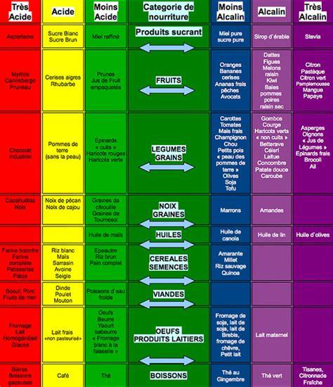 alimenti acidi urici le r 233 gime alcalin efficace