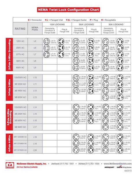 nema configuration chart nema configuration mcgowan