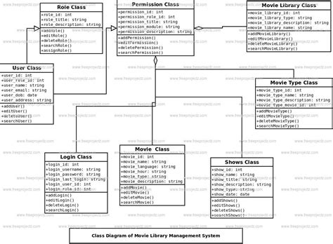 class diagram of library management system in uml library management system class diagram uml