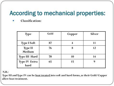 types of steel alloys dental alloys