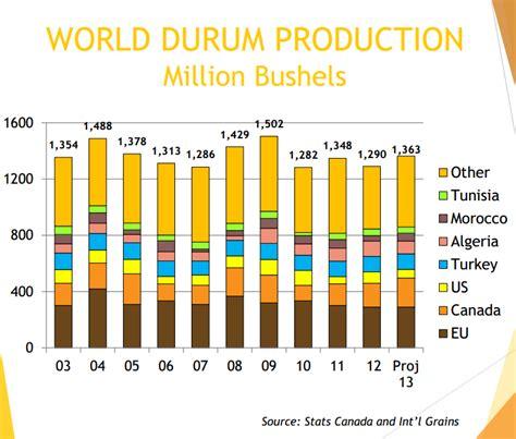 di commercio catania prezzo grano duro duro di sicilia grano duro globale il punto della situazione