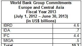 World Bank Provided Strong Support To Europe And