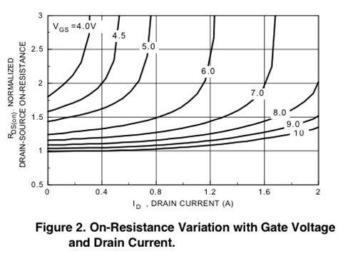 mosfet without gate resistor mosfet gate drain resistance 28 images the eleven part 11 page 4 understanding mosfet on