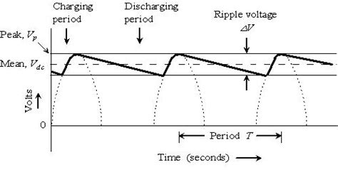 definition of capacitor ripple current exe