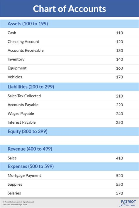What Is A Chart Of Accounts Chart Of Accounts Template For Small Business