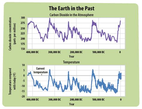 weather pattern history the earth s climate in the past a student s guide to